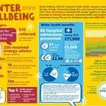 Winter wellbeing2015-16